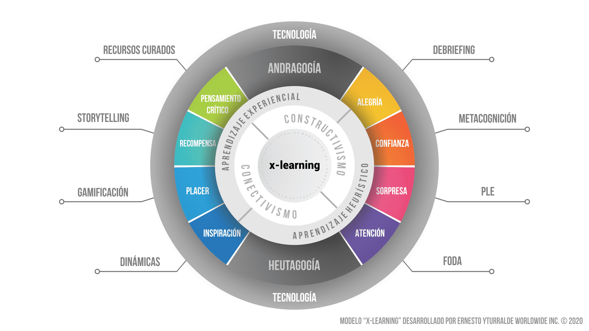 x-learning : Experiential Learning Online